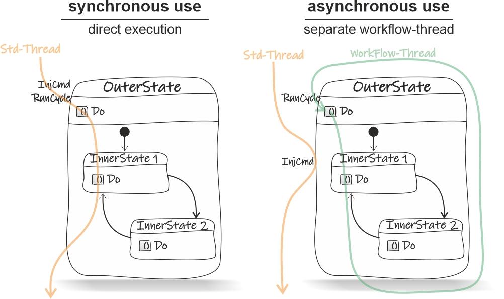 StateChart-sync-async